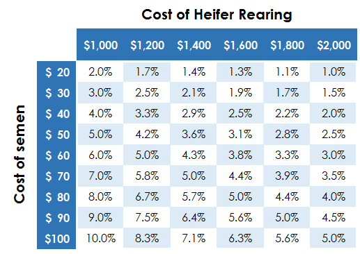 Heifer cost