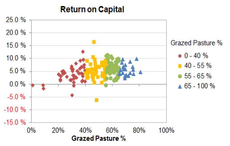 H&L Return on capital