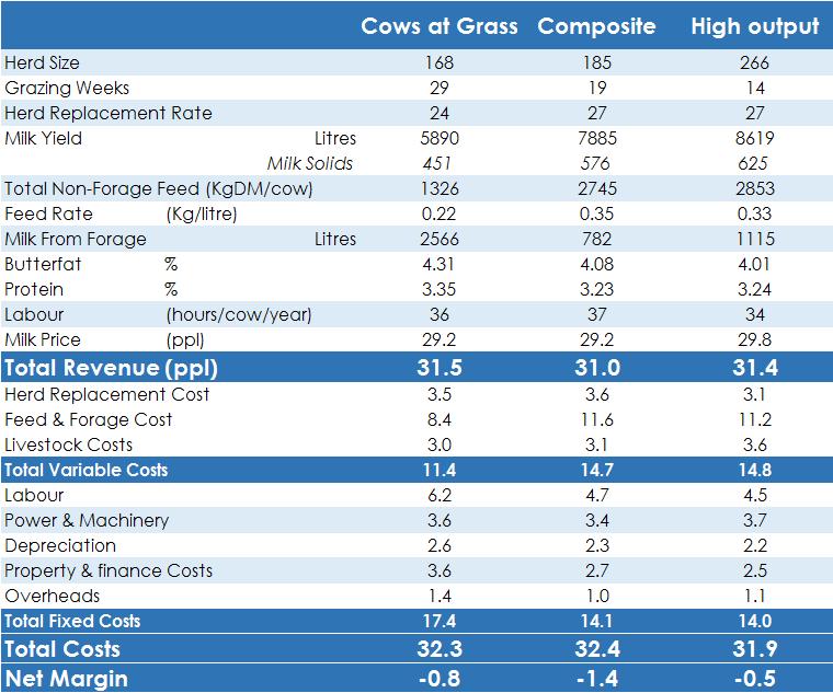 UK Dairy Costs